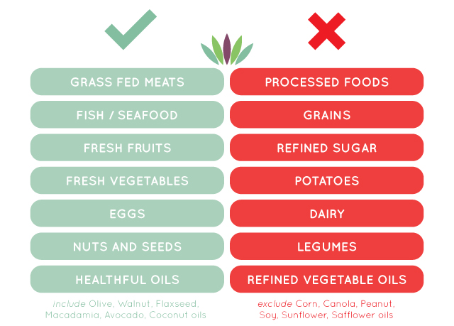 Healthy vegetables weight loss